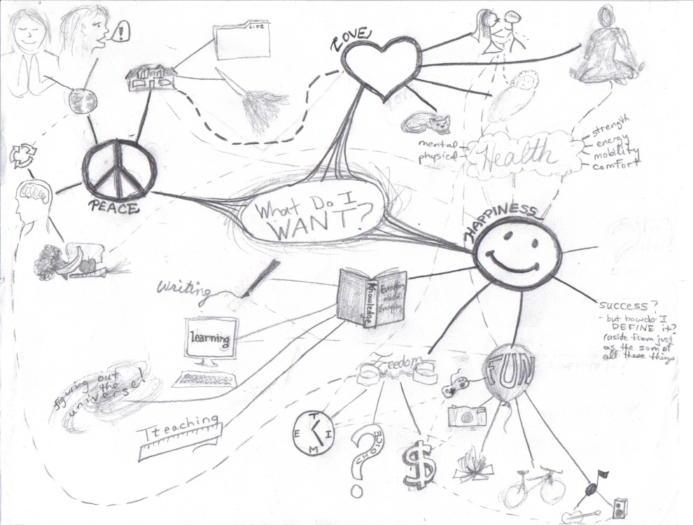 What do I want? mindmap
