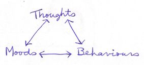 moods-thoughts-behaviours